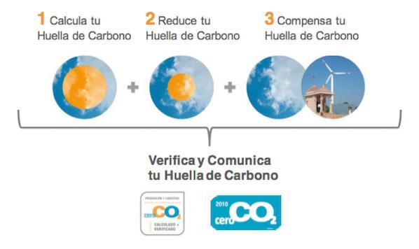 empresa-eficiencia-energetica-proceso